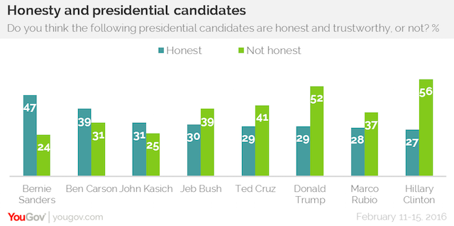 Honesty and Presidential candidates