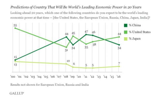 Gallup Poll.