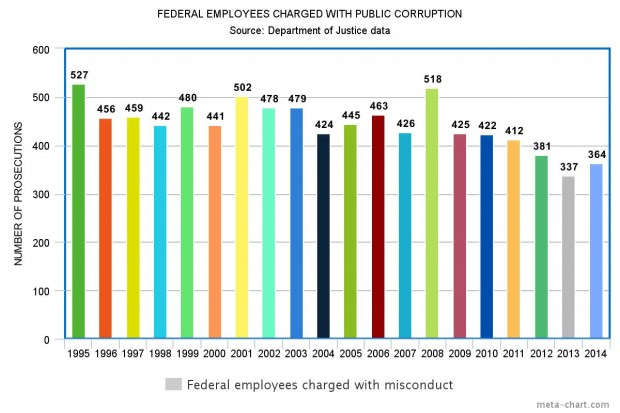 Fewer federal employees are getting charged with public corruption under Obama. Graphic credit: The Daily Caller News Foundation