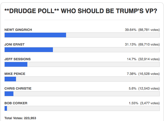 The Drudge poll shows Gingrich in the lead. (Screengrab, The Drudge Report)