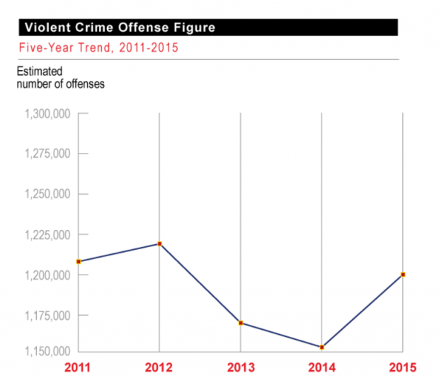Federal Bureau of Investigation reports reveal slight increase in violent crime from 2014 to 2015