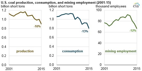 Coal statistics