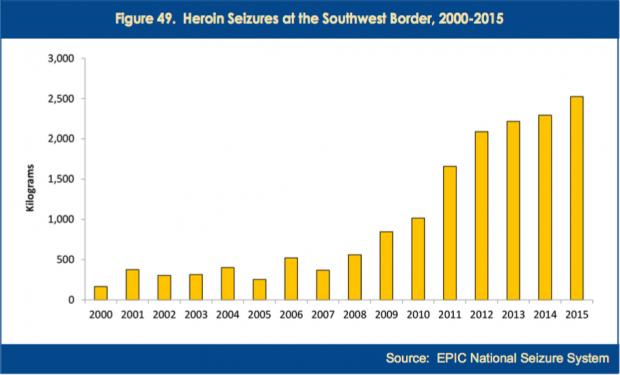 heroin-seizures-at-border