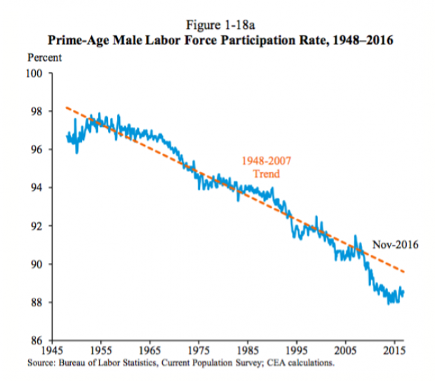 the increase in women participation in the labor force over the decades Why is the labor force participation rate we observed that the increase in female participation led to the increase in the labor force participation rate.