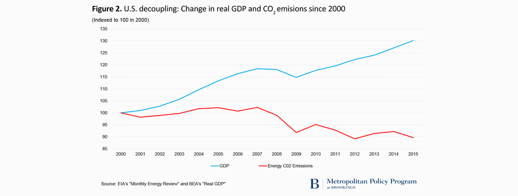 American CO2 Emissions versus economic output (Courtesy of Brookings Metropolitan Policy Program)
