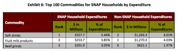 "From ""FOODS TYPICALLY PURCHASED BY SUPPLEMENTAL NUTRITION ASSISTANCE PROGRAM (SNAP) HOUSEHOLDS"" (Image: Screenshot/USDA)"