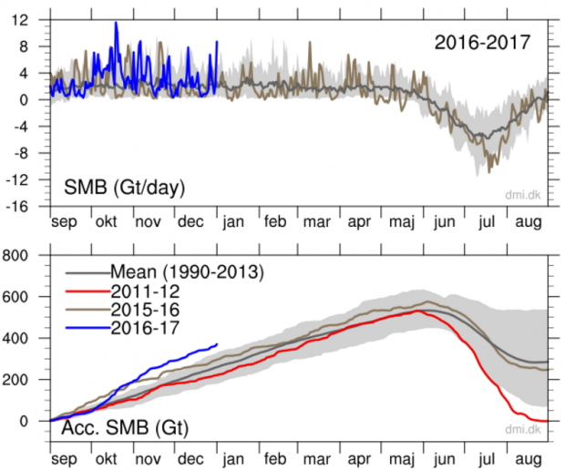 Screenshot from the Danish Meteorological Institute's website
