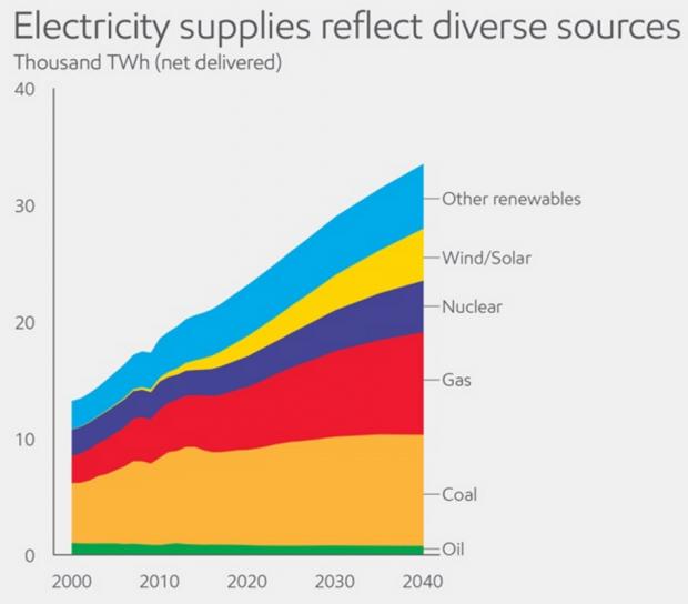 Energy in 2040