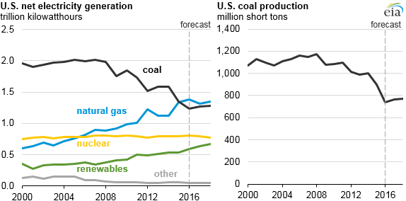 (Graphic from U.S. Energy Information Administration)