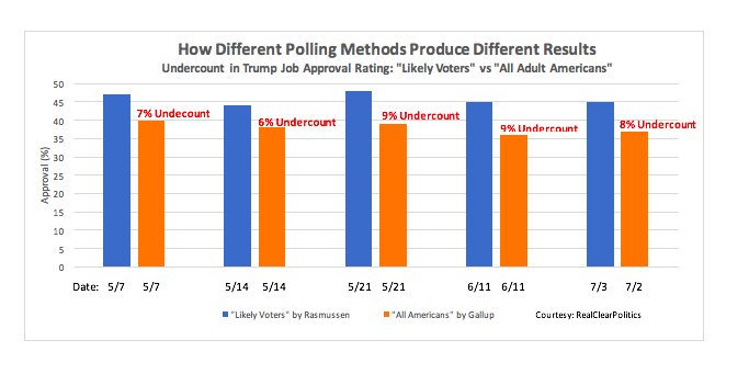 Undercounts in Trump Job Approval Rasmussen vs. Gallup (Courtesy: RealClearPolitics)