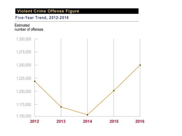 FBI Reports Violent-Crime Uptick, but Numbers Down Overall