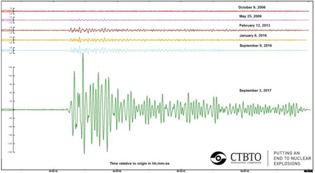 Comparison of seismic signals (to scale) of all six declared DPRK nuclear tests, as observed at IMS station AS-59 Aktyubinsk, Kazakhstan. Image via Comprehensive Nuclear-Test-Ban Treaty Organization