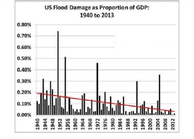 chart courtesy of Roger Pielke