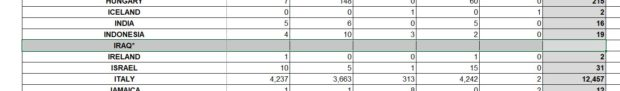 A portion of the Defense Manpower Data Center report on troop numbers