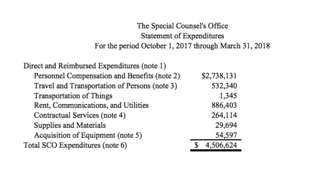 Expenditures for Special Counsel Robert Mueller's Russia investigation from Oct 2017 - Mar 2018. Source: Department of Justice