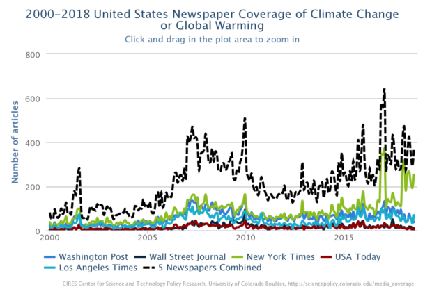 News coverage chart