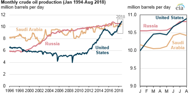 EIA oil production