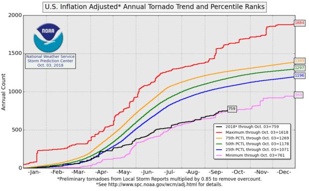 NOAA_Tornado