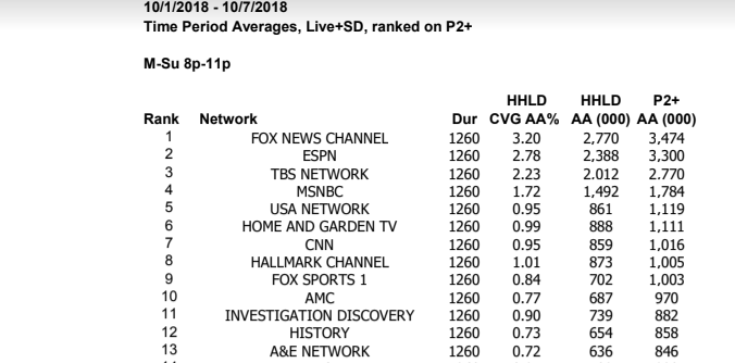 Fox News Crushes CNN And MSNBC In Ratings, Has More Viewers