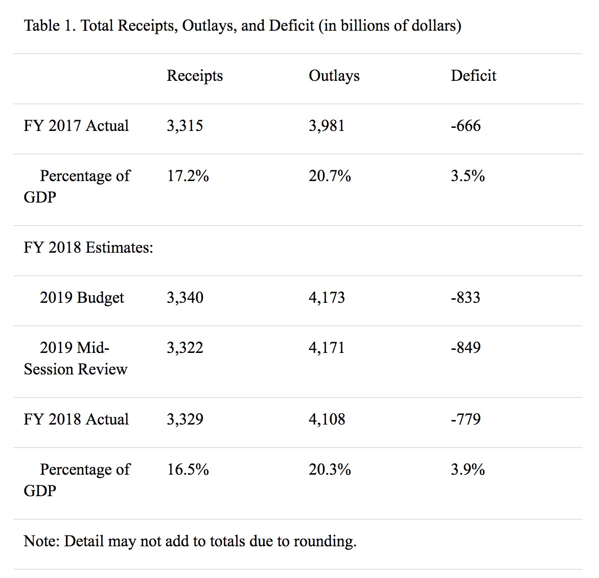 Treasury Department graph of data showing the growing deficit from fiscal years 2017 to 2018.