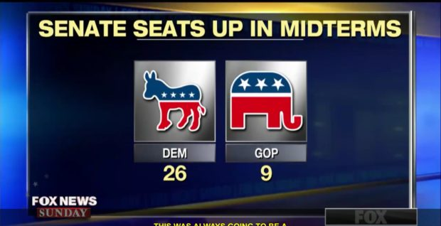 In the 2018 midterm elections, 26 Democratic senators are seeking re-election, vs. 8 Republican senators. Fox News screenshot.