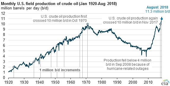 EIA_US_Oil