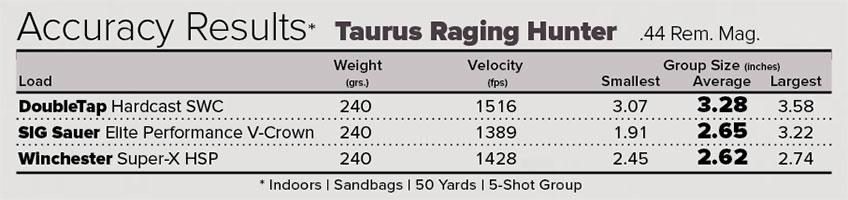 Gun Test: Taurus Raging Hunter   The Daily Caller