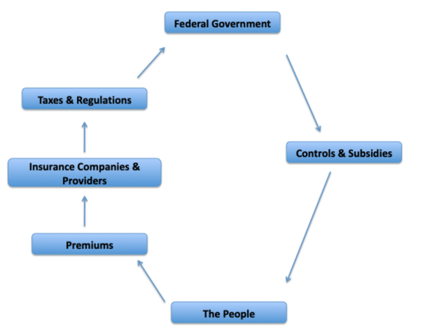 The ACA's cycle of mandates, taxes, regulations, and subsidies