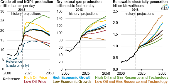 EIA_Energy_Outlook