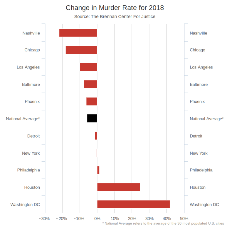D C 's Homicide Rate Soars In The Midst Of National Decline