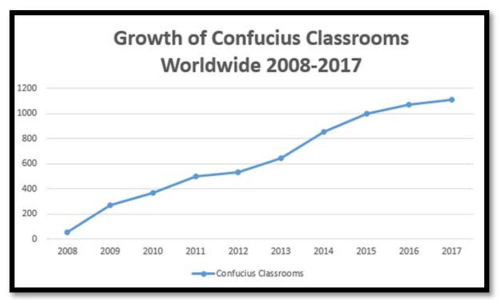 The growth of China's Confucius Classrooms / Senate Permanent Subcommittee on Investigations