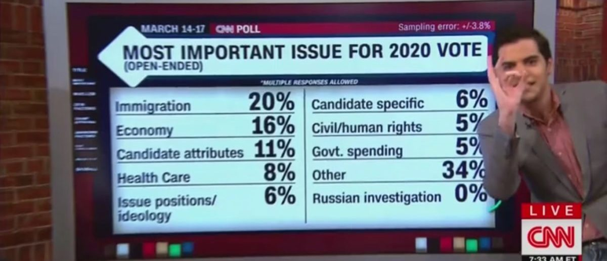 After 2 Years Of Collusion Headlines, CNN Releases Poll That Shows How Little Voters Care About Russia