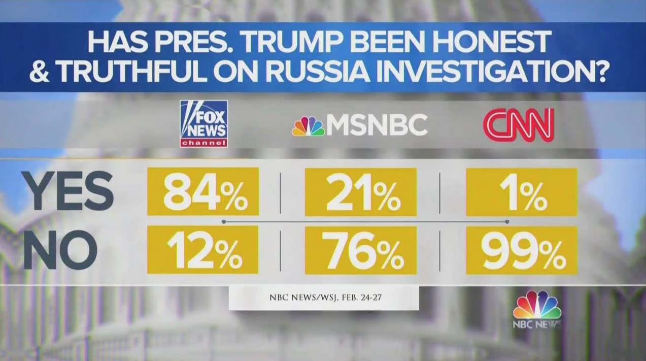 NBC Poll: CNN Viewers Less Likely To Think Trump Is Honest (NBC Screenshot: March 5, 2019)