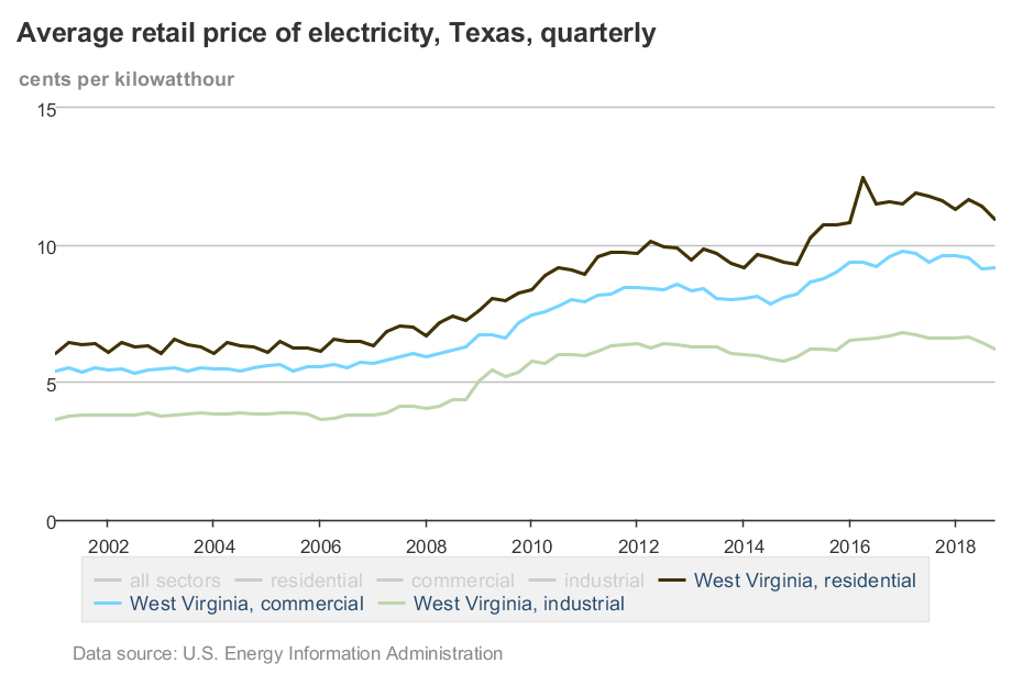 EIA_Electricity_Prices