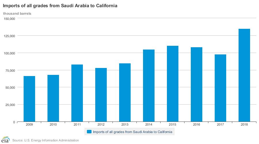 EIA_Saudi_Arabia