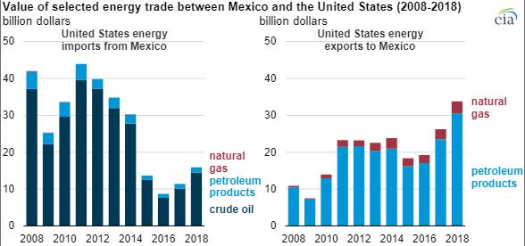 EIA_Mexico_Trade_1