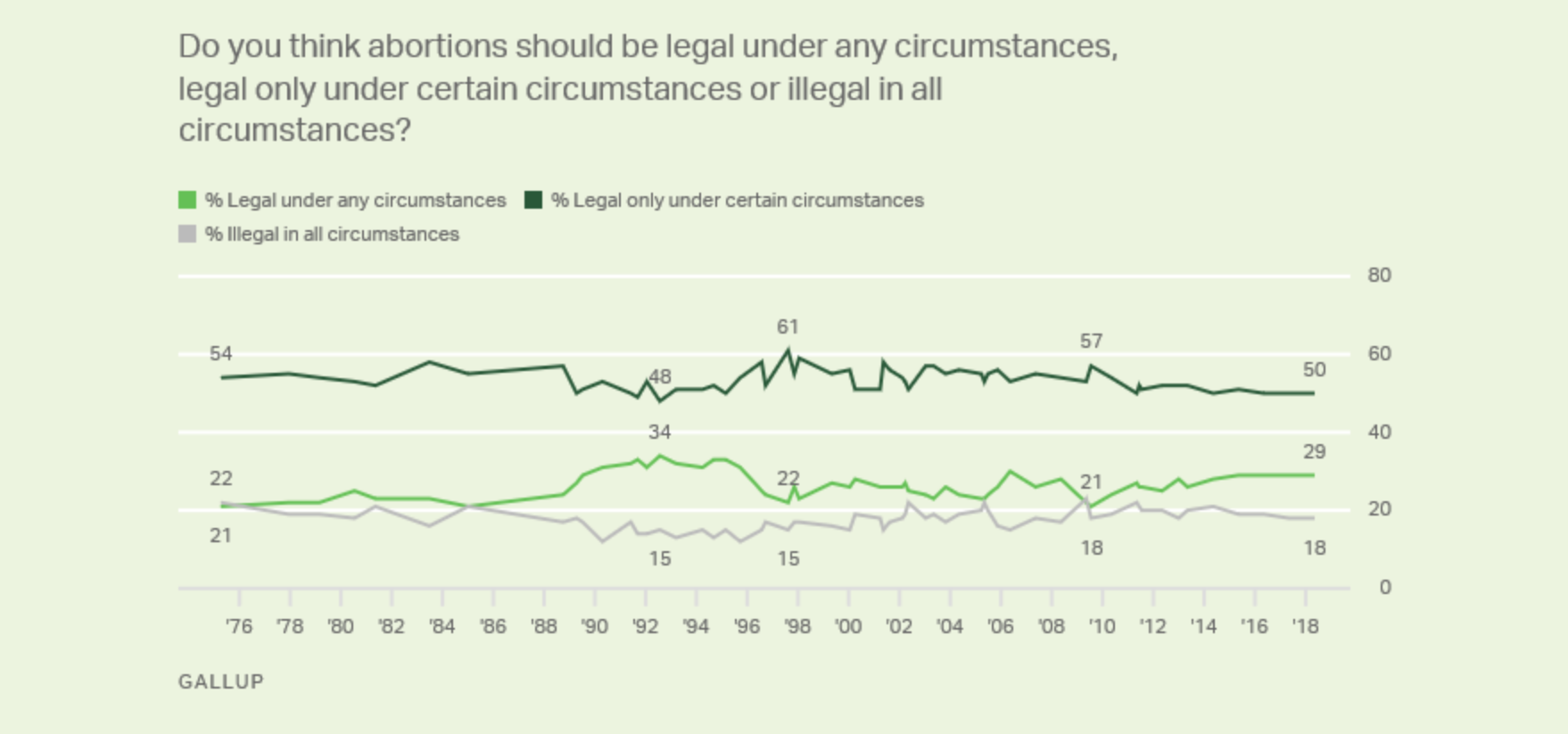 Abortion Poll/Gallup