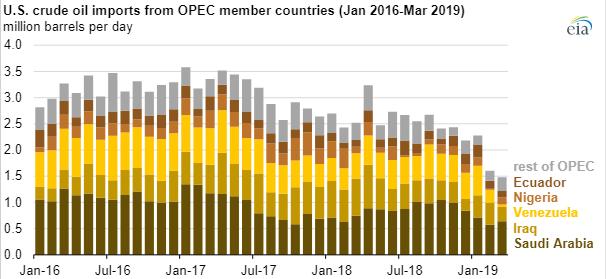 OPEC_Chart
