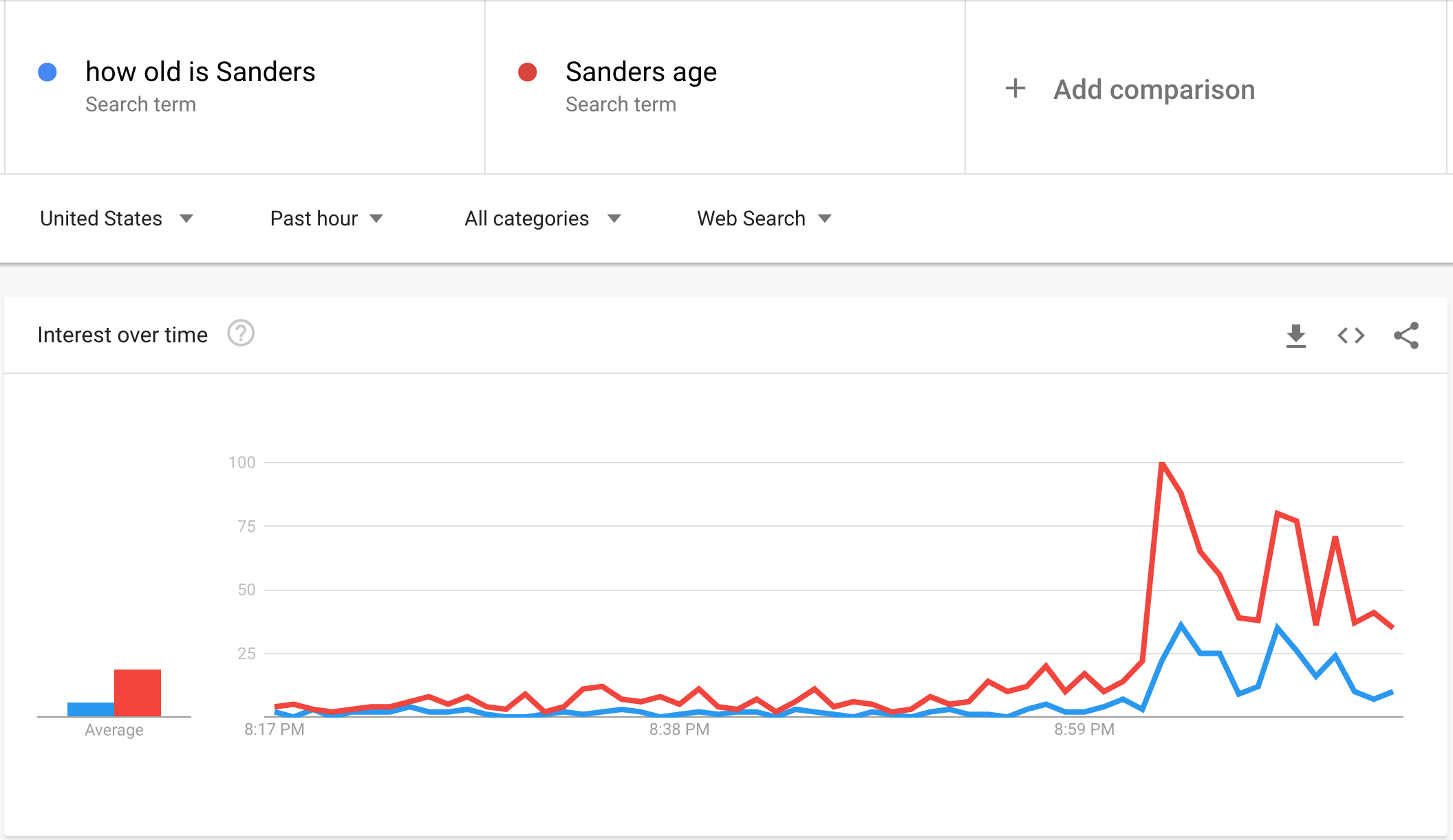 sanders age screenshot. google