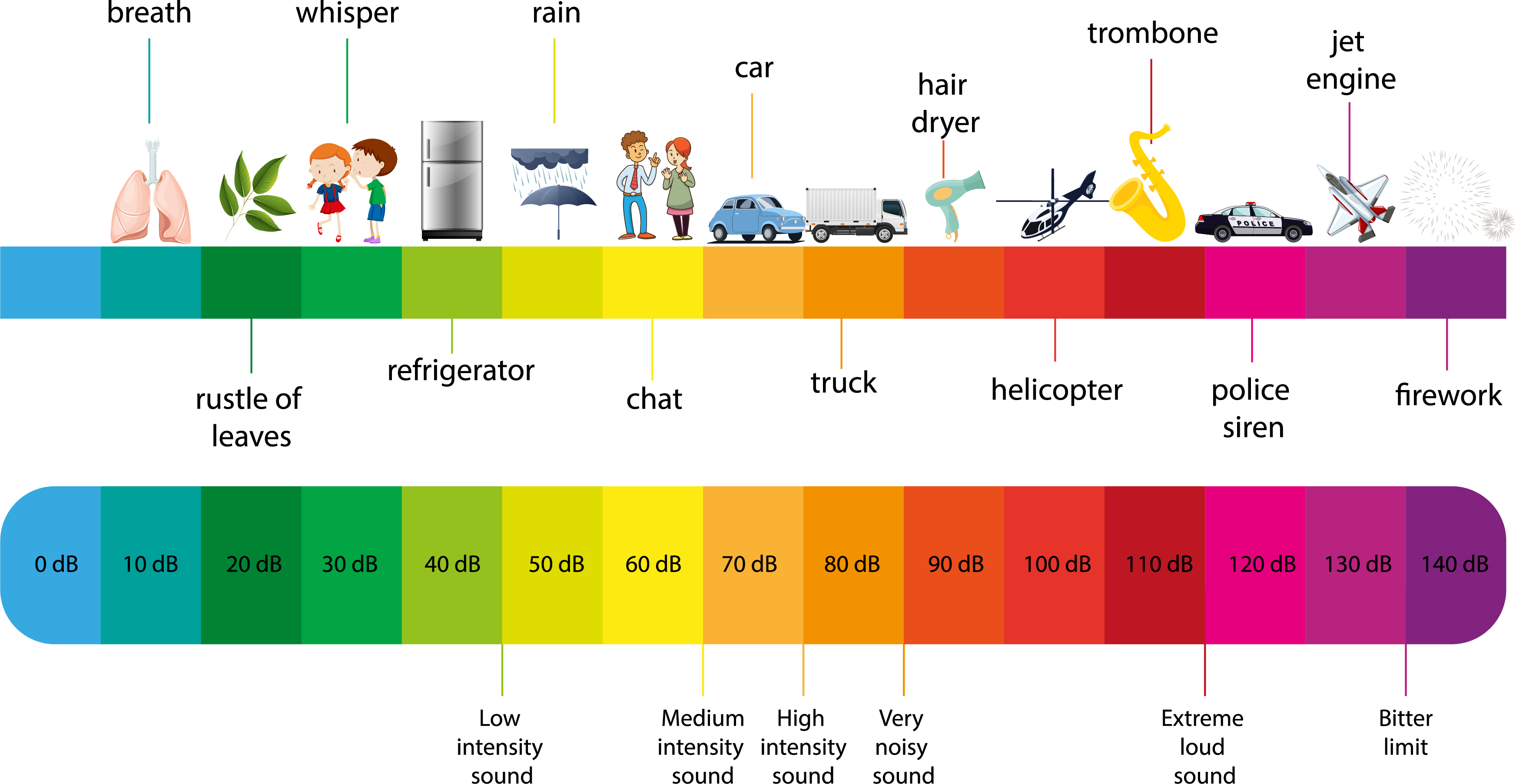 The Decibel Scale sound level. Photo by Shutterstock.