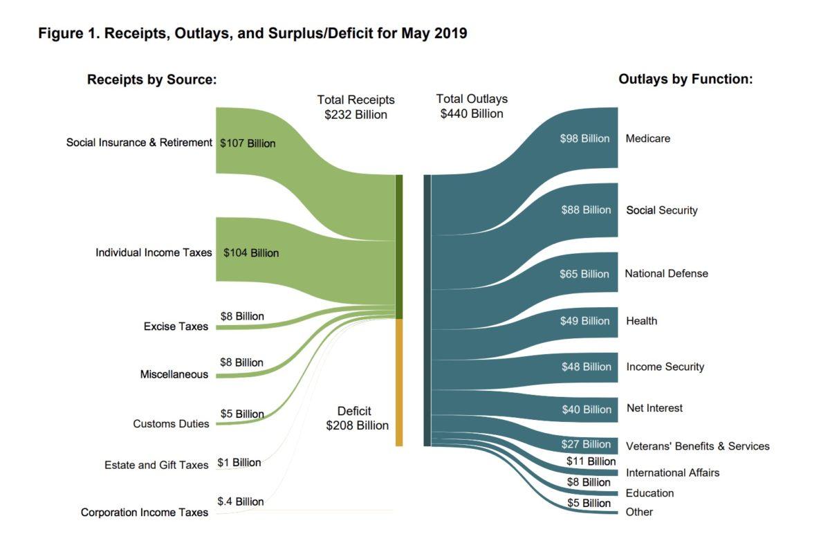Source: U.S. Treasury Department