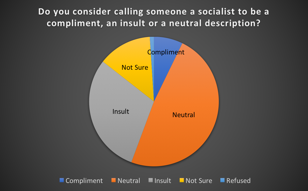 Do you consider calling someone a socialist to be a compliment, an insult or a neutral description?