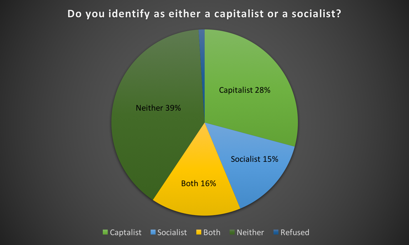 Do you identify as either a capitalist or a socialist? (Date from the College Pulse)