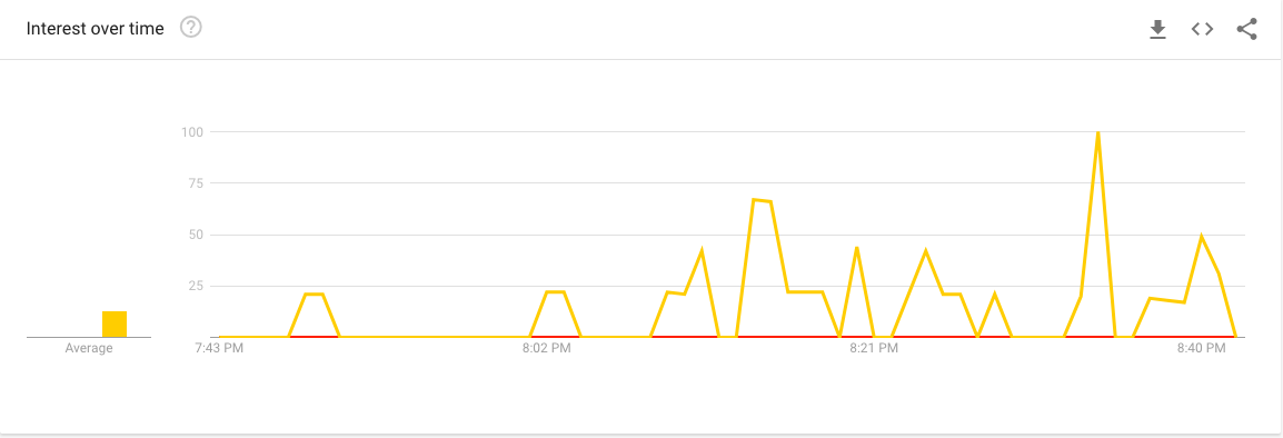 Yellow lines represent searches for who Gov. Bullock is/Google Trends