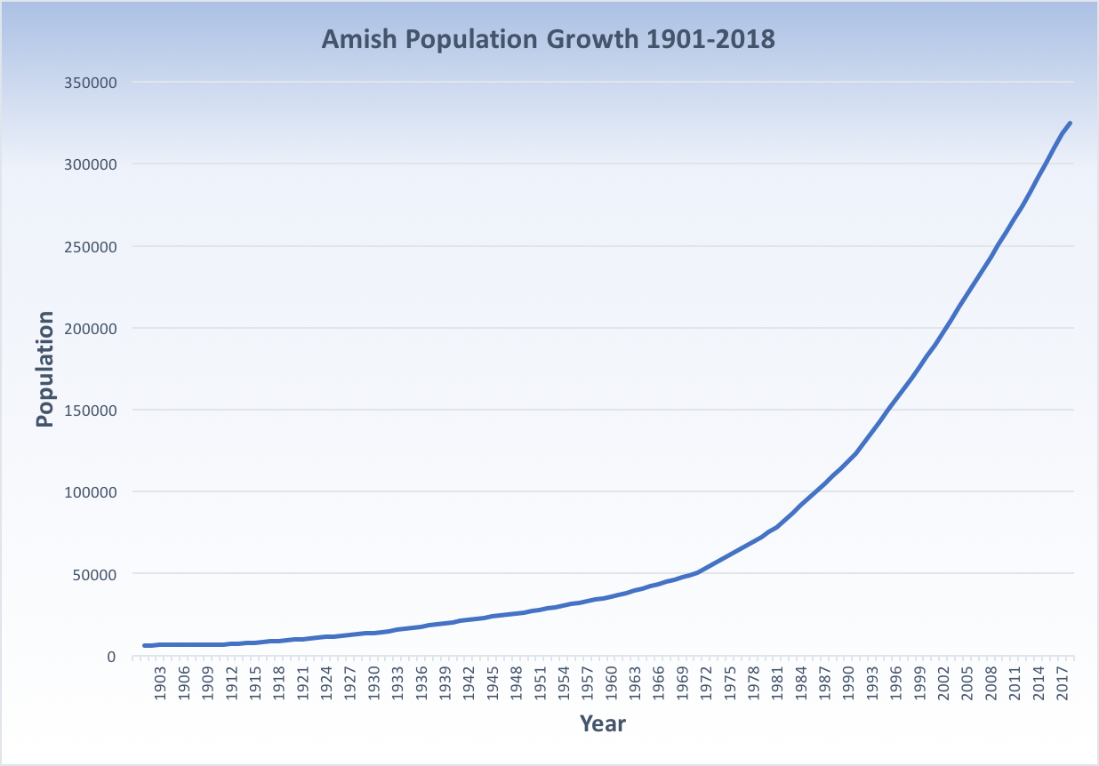 The Amish have grown from 6300 in 1901 to 324,900 in 2018. (Data by Lyman Stone via Elizabethtown College)