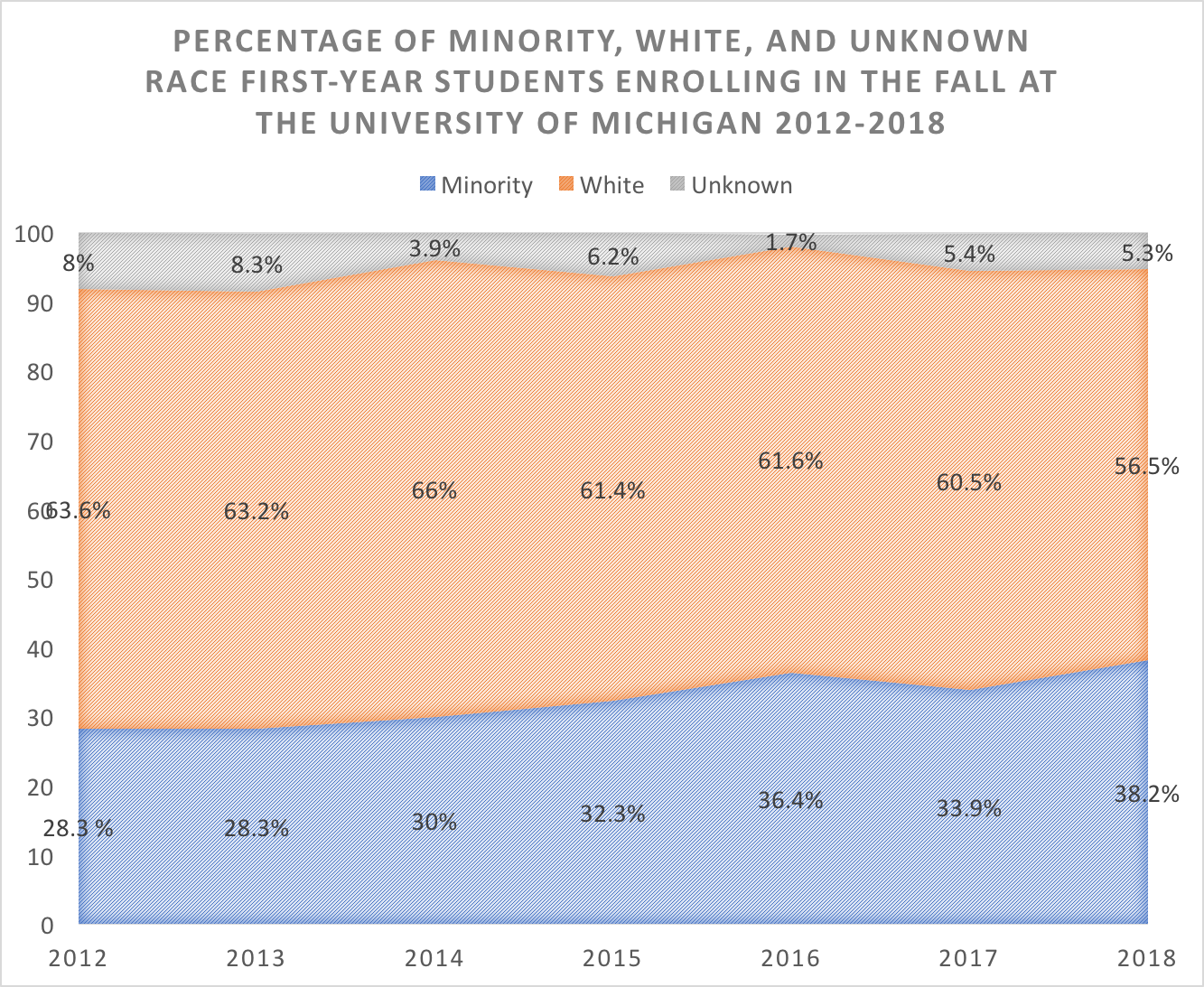 This chart displays the demographics of the freshman class at the University of Michigan over the past five years. Minority students have increased their percentage of the student body by 35 percent over the past five years. (Daily Caller)