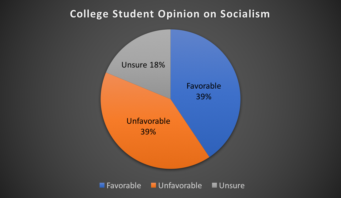 An equal number of college students (39%) said in a recent survey they view socialism favorably or unfavorably.