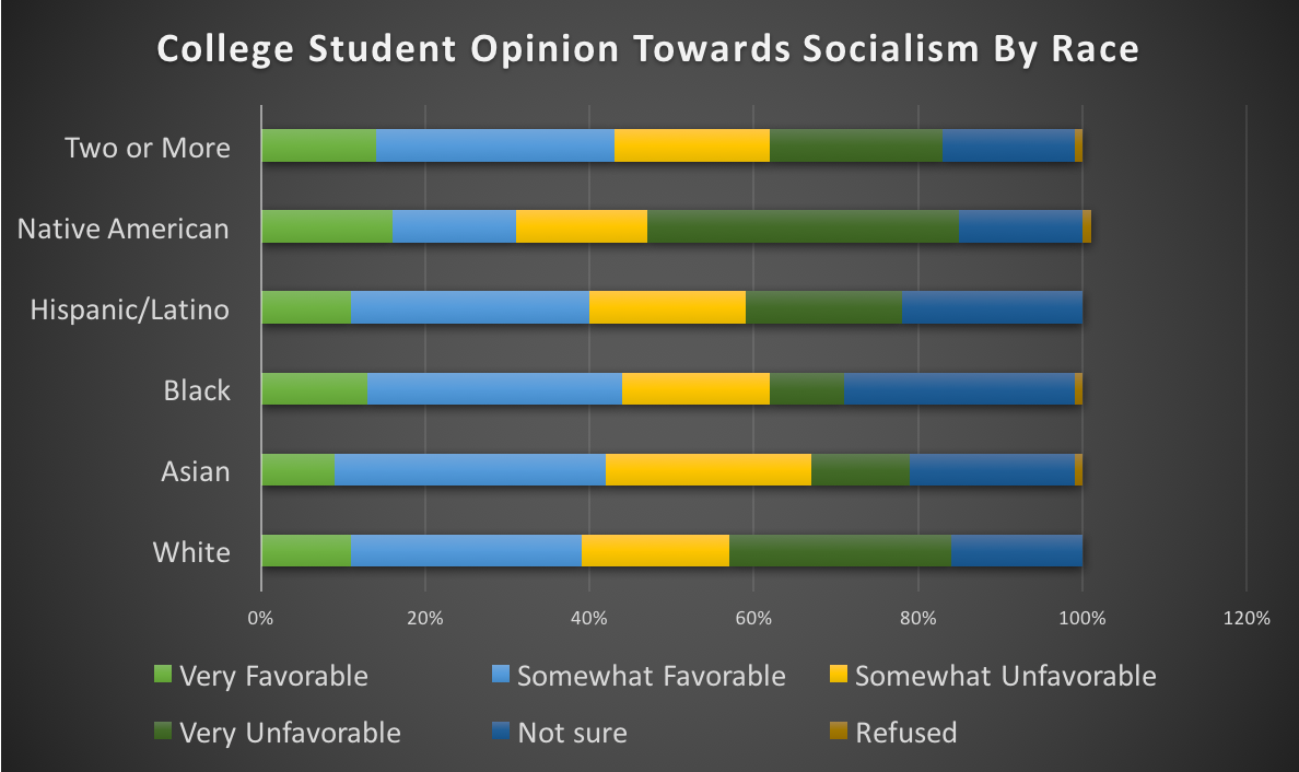 College students' opinions towards socialism varies by race.
