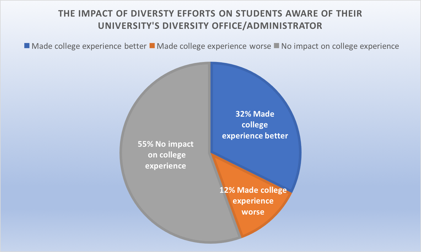 32 percent of college students aware of a diversity office at their school said that their college's diversity efforts have made their college experience better. (Data by the College Pulse provided to the Daily Caller)