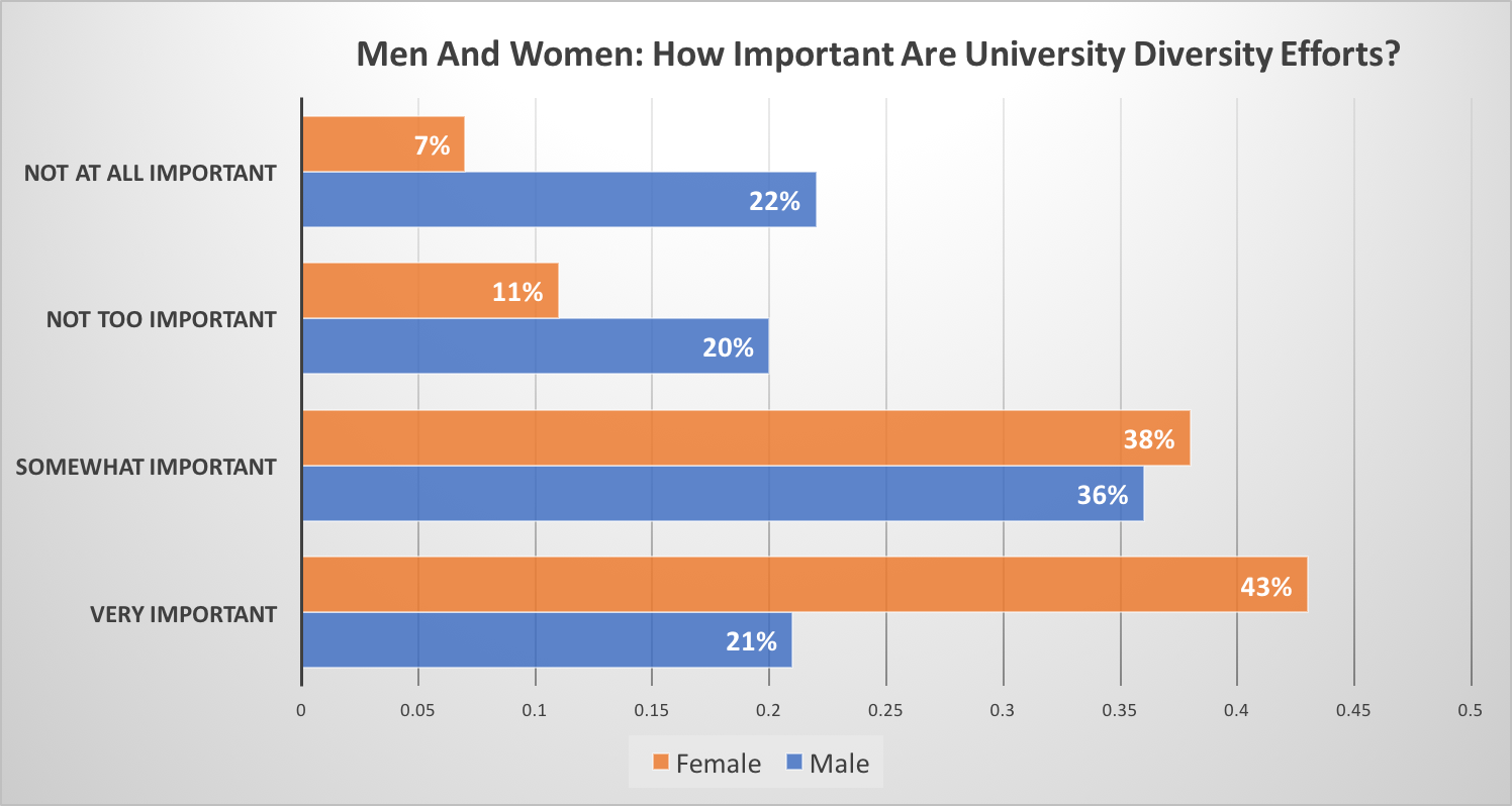 """Regardless of whether your school currently has someone in charge of diversity eforts on campus, how important is it for someone to be doing this type of work at your school?"" Women (43%) were much more likely than men (21%) to say that diversity efforts are important on a college campus. (Data by the College Pulse provided to the Daily Caller)"